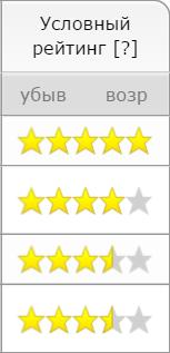 Рейтинг автошкол Новосибирске
