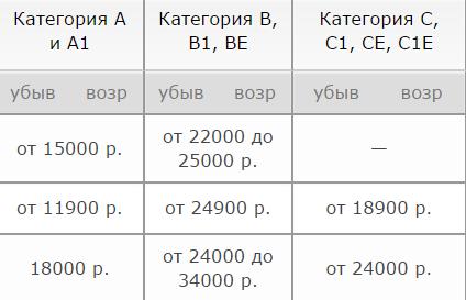 Цены на обучение в автошколах
